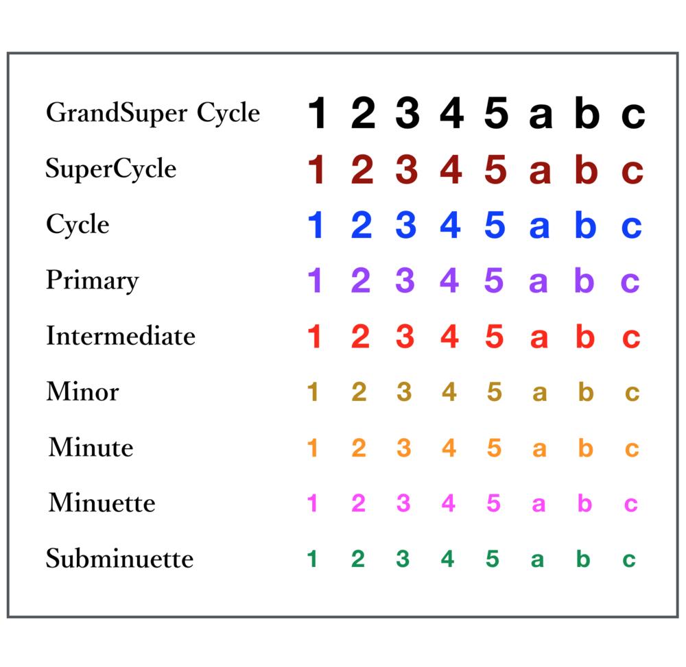 Cycle Degree Chart