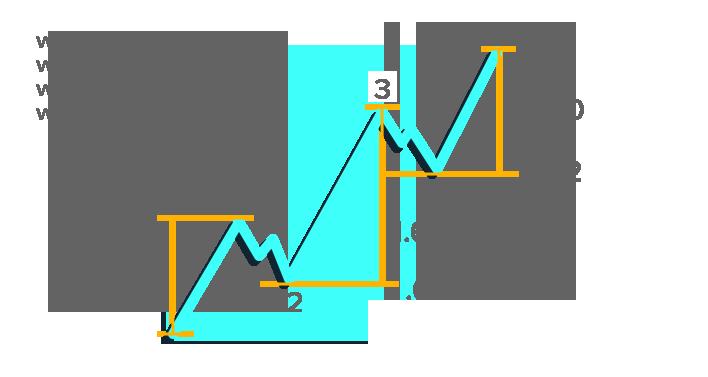 Fibonacci Number Graph