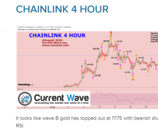 CHAINLINK 4 HOUR