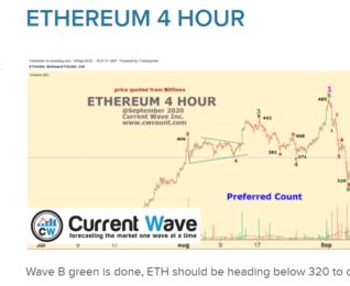 ETHEREUM 4 HOUR