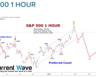 S&P 500 1 HOUR