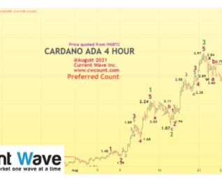 CARDANO ADA 4 HOUR